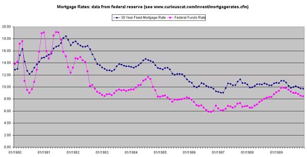 Graph of federal funds rates versus mortgage rates